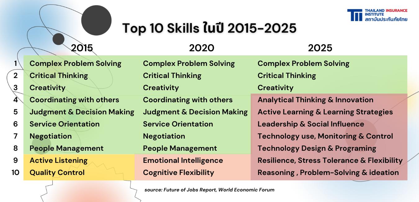 Top 10 Skills ในปี 2015-2025